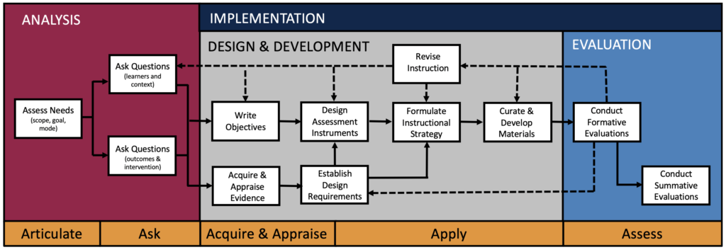 Figure 1. Diagram illustrating the relationship between EBE practices and common ISD approach (Hirumi & Daroowalla, 2020).